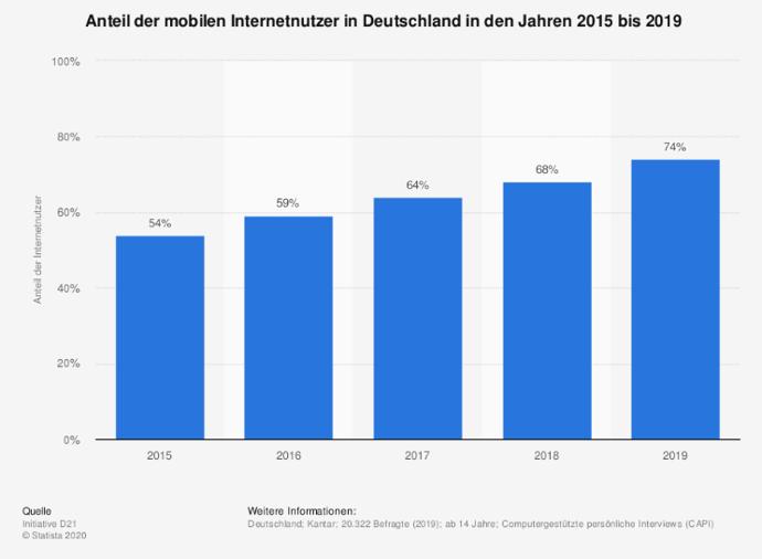 Anteil der mobilen Internetnutzer in DE_Artikelbild