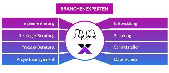 Branchenexperten